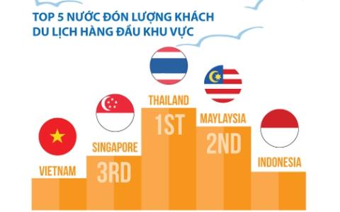 Dấu ấn một thập kỷ du lịch Việt Nam